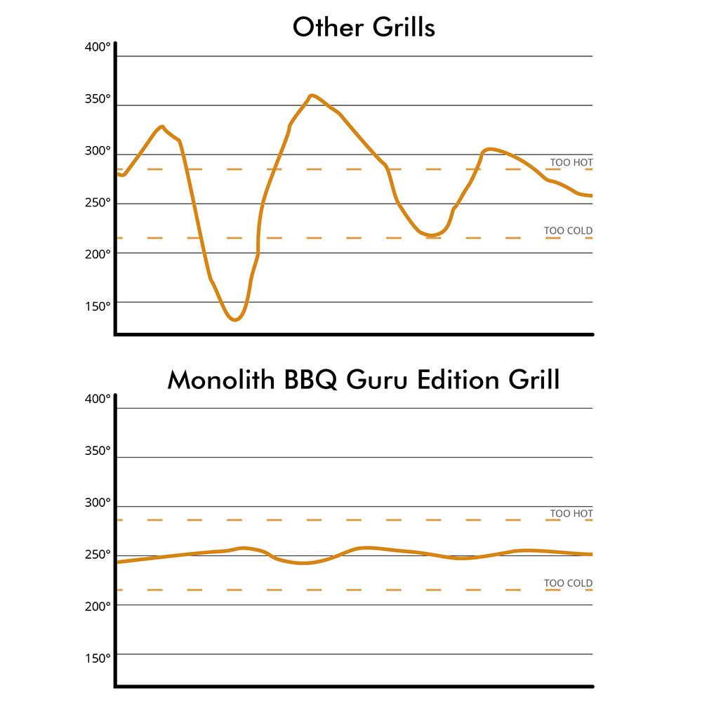 Monolith BBQ Guru Edition